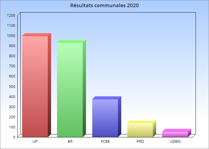 Carte communale interactive - Résultats des communales Bénin 2020