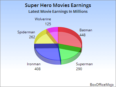 Pie Chart Of Super Hero Earnings