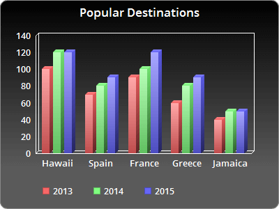 Bar Graph Of Por Destinations