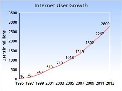 Line Graph of Internet User Growth