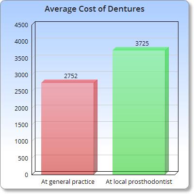 Cost of dentures