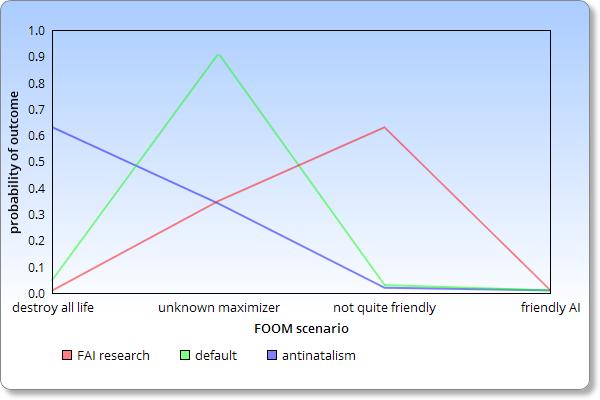 Probability of FOOM scenarios