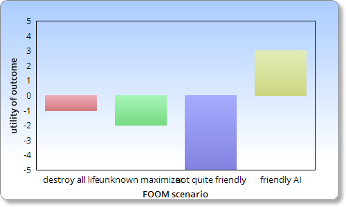 Utility of FOOM scenarios