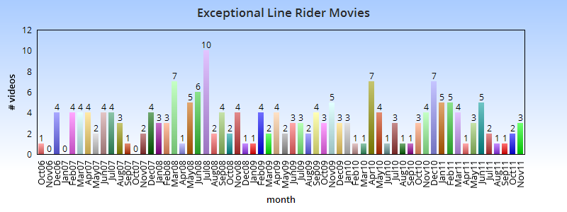 Full List of Exceptional Line Rider Movies - Page 11 Link