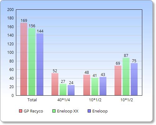Test results - GP Recyco | Sanyo eneloop | Sanyo Eneloop XX