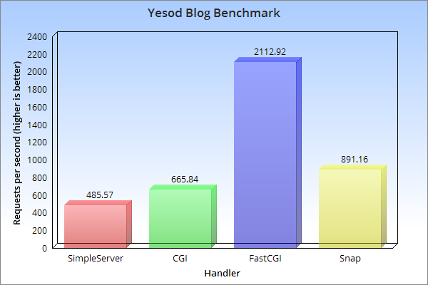 Yesod Blog Benchmark