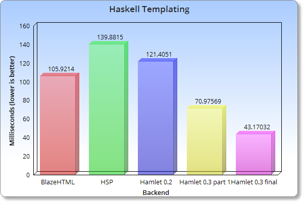 Haskell Templating Systems BigTable Benchmark