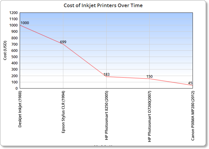 Gradual reduction in cost of inkjet printers over time